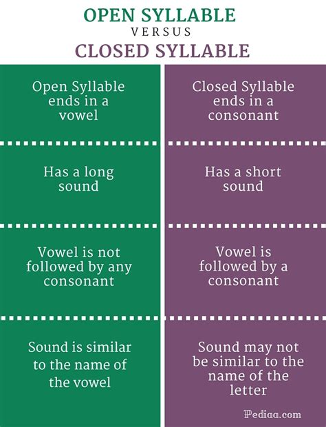 is open difference between open and closed syllable