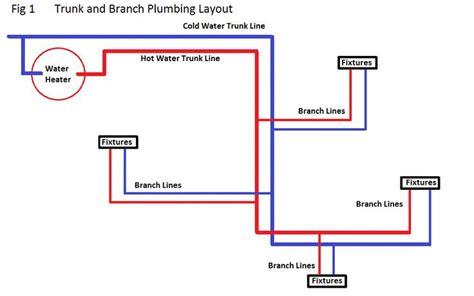 it layout diagram 17 best images about rental repair ideas on pinterest