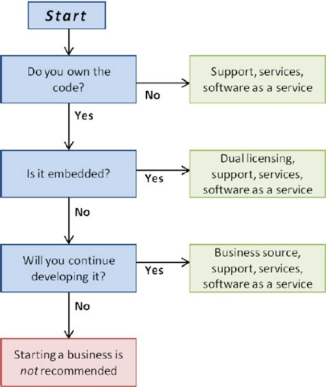 flowchart open source flowchart for choosing an open source business model