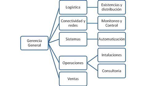 que es el layout comercial tipos de organigramas tipos de