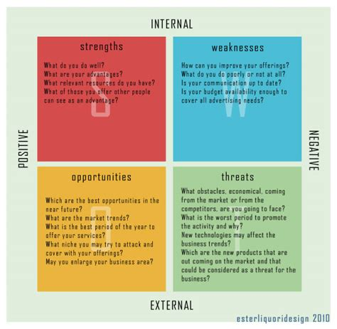 design analysis meaning use swot analysis for your next design project