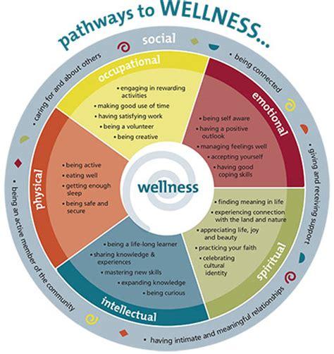 Health Model A Holistic Model Of Wellness
