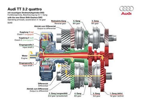 car gearbox diagram das direktschaltgetriebe dsg getriebe audi und vw