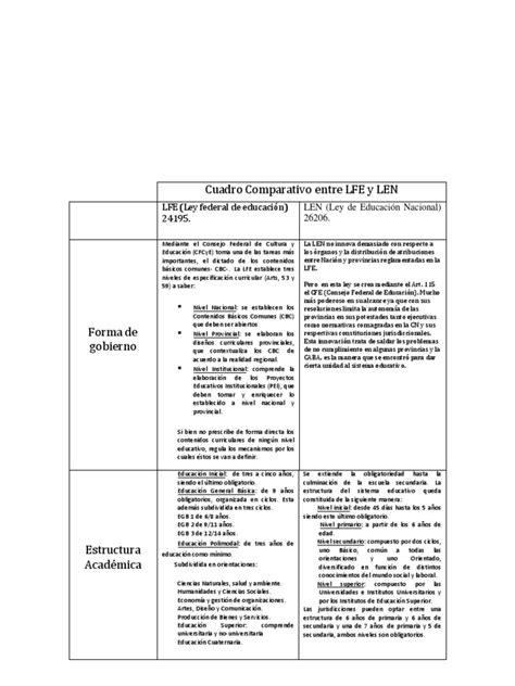 cuadro comparativo leyes de educacion en argentina cuadro comparativo entre lfe y len