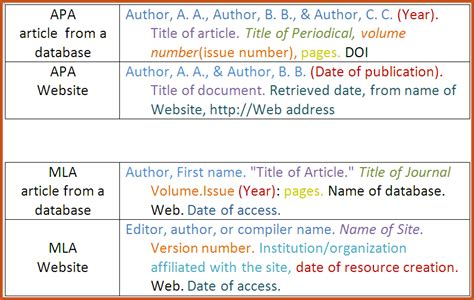 apa format with no author apa format citation exle sop exle