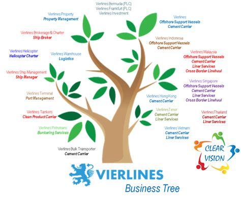vag business tree vierlines indonesia