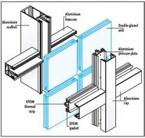 types of curtains pdf building protection with curtain wall curtain wall