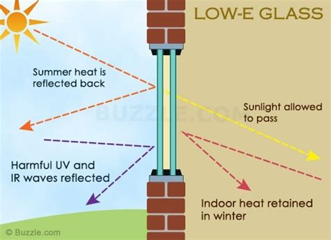 Sdsu Mba How Many Units Can I Transfer by What Is Low E Glazing How Is It Used And What Are