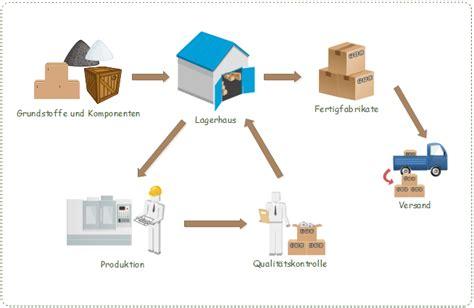 inventory management workflow prozessablaufplan f 252 r behandlungsprozess