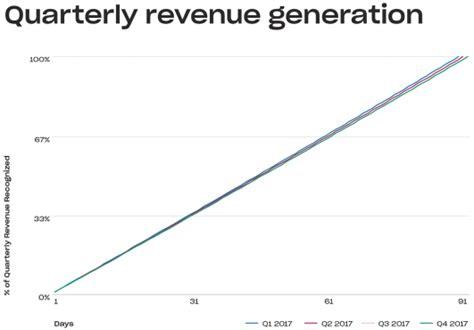 dropbox revenue don t buy what smart money sells dropbox nasdaq dbx