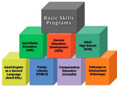 what basic skills do i need to build my own house quora basic skills program building blocks