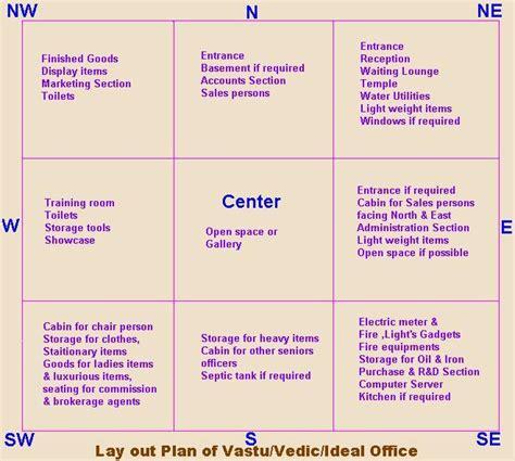 Home Plan Design According To Vastu Shastra by Vastu Ideal Map Or Drawings 2 Smartastroguru