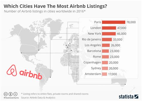 airbnb user statistics chart which cities have the most airbnb listings statista