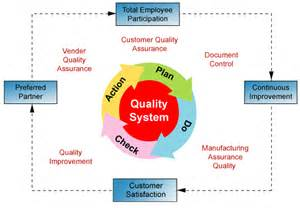 quality system and quality assurance structure