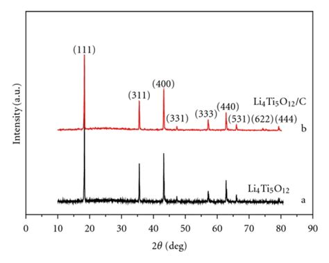xrd pattern of germanium xrd pattern of pure spinel li4ti5o12 a and li4ti5o12 c