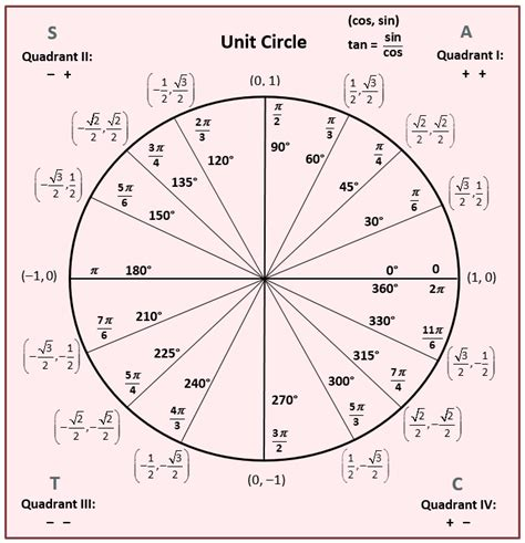 unit circle template angles and the unit circle she math
