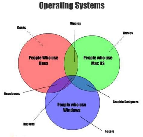 operating systems users – geek's humor
