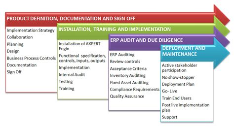 ias infotech erp simplified phases of implementation