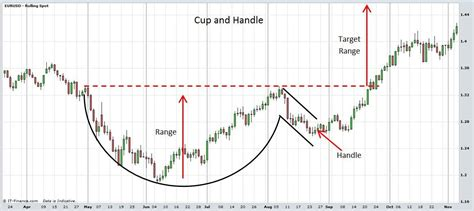 cup and handle pattern in forex picture forex genuine online trading cup and handle