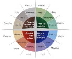 color archetypes understand and harness the power of archetypes in