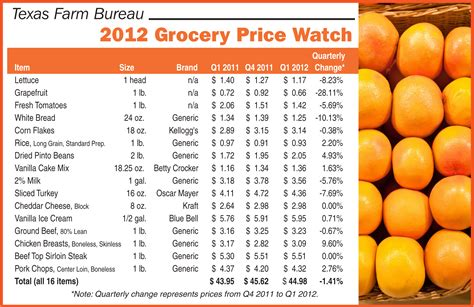 food prices grocery price food prices farm bureau table top
