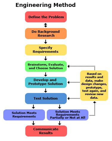 why is it important to create free diagrams comparing the engineering design process and the