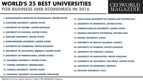 Top Mba Schools In The World Economist by World S 25 Best Universities For Business And Economics In