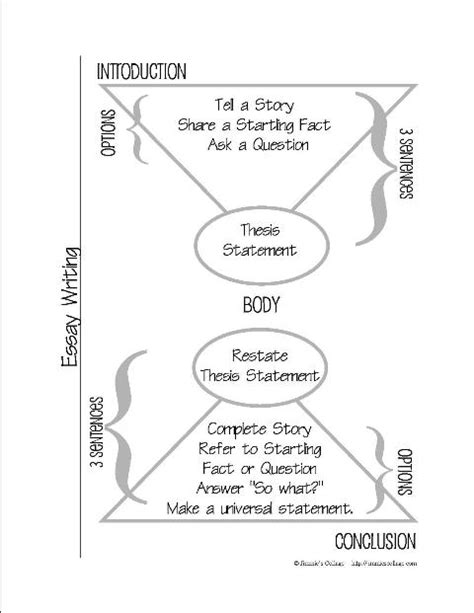 Essay Writing Formula the real about formulaic essay writing