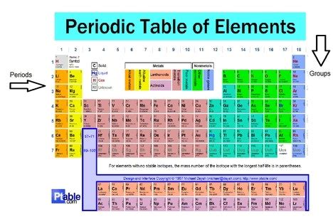 what is a period on the periodic table groups and periods the periodic table khafre pertaining