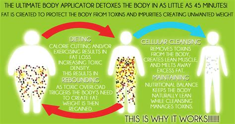 Where Did Detox Come From by It Works Wraps Detox Operation Fit
