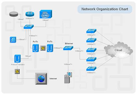 network schematic diagram visualization of network with the help of conceptdraw