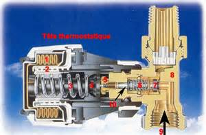 le robinet thermostatique de radiateur elyotherm