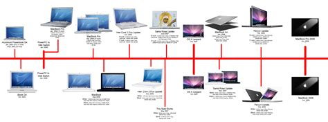 apple history a brief history of macbook redesigns and upgrades