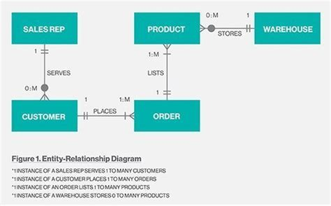 sle of erd diagram what is entity relationship diagram erd definition