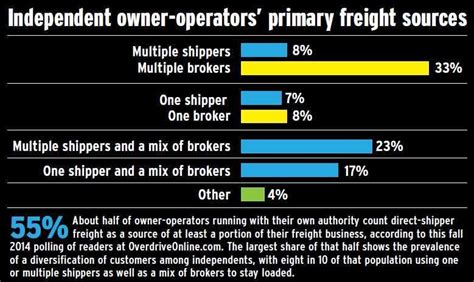 building the customer base work the relationship for the term overdrive owner