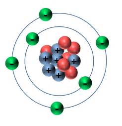 Protons Neutrons And Electrons In Carbon Climate Science Investigations South Florida Causes Of