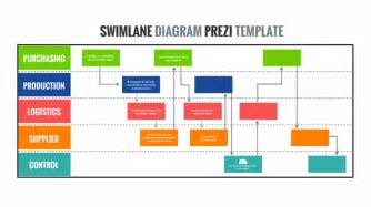 swimlane diagram template swimlane diagram prezi template prezibase