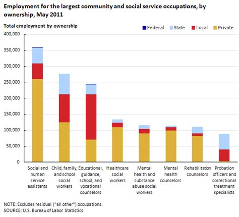 Employment And Wages In Community And Social Service