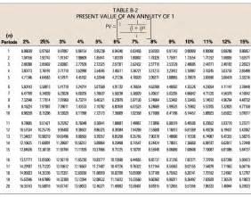 annuityf npv annuity factor table