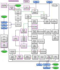 site flow diagram paramount web technology mapping the customer website jouney