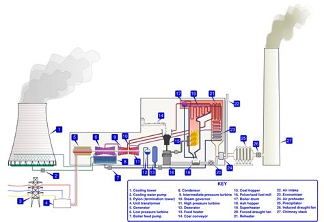 power plant schematic diagram power generation steam power wikiversity