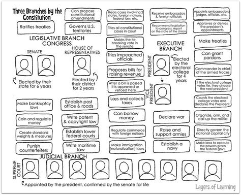 3 Branches Of Government Worksheet by Three Branches Of Government Worksheet