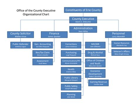 6 best images of microsoft templates organizational chart