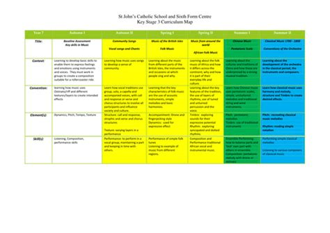 lesson plan template ks3 history key stage 3 curriculum map by jhaslett teaching