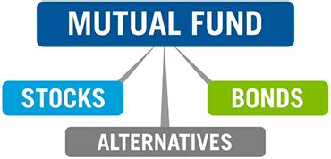 piggy all mutual funds in one android apps on google play