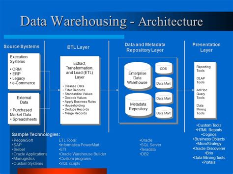 data warehousing m r brahmam ppt download