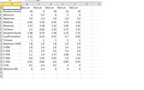 Write Table R by Write Different Data Frame In One Csv File With R Stack