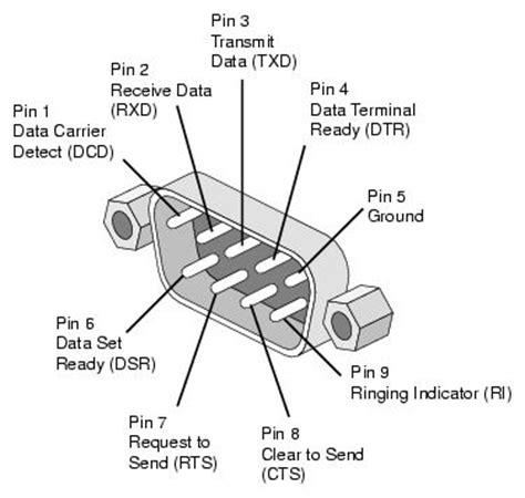 ingresso seriale 9 pin scheda per pilotaggio otto servomotori