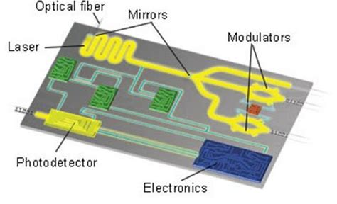 demonstration of an electronic photonic integrated circuit in a commercial scaled bulk cmos process demonstration of an electronic photonic integrated circuit in a commercial scaled bulk cmos