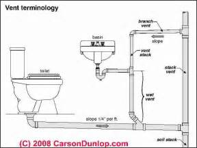 Kitchen Definition Ibc Basic Plumbing Venting Diagram Plumbing Vent Terminology